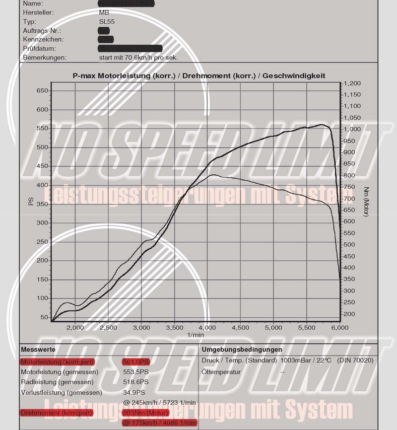 Diagramm Mercedes-Benz SL55 AMG - NO SPEED LIMIT